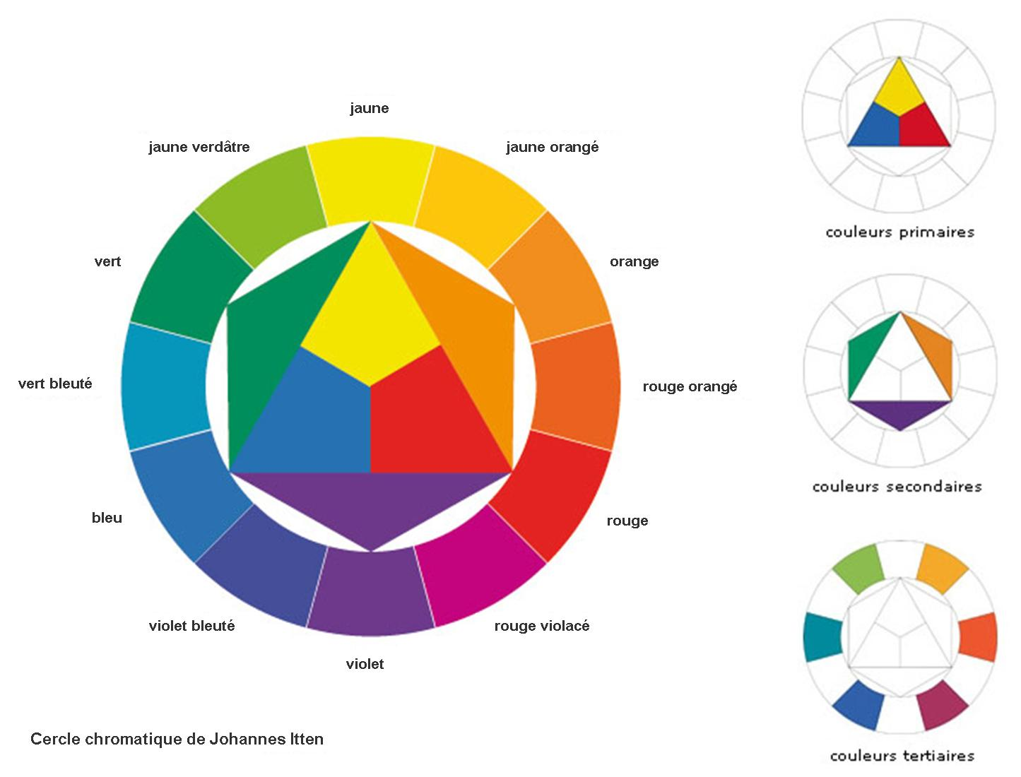 cercle-chromatique-johannes-itten